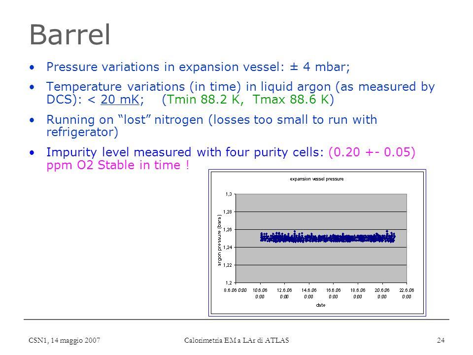 CSN1, 14 maggio 2007 Calorimetria EM a LAr di ATLAS 24 Barrel Pressure variations in expansion vessel: ± 4 mbar; Temperature variations (in time) in l
