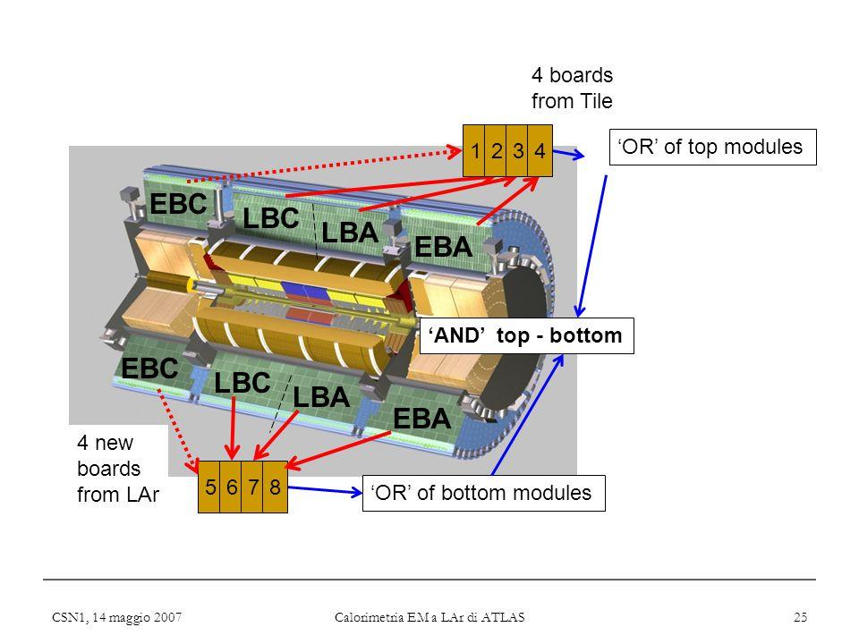 CSN1, 14 maggio 2007 Calorimetria EM a LAr di ATLAS 25 'OR' of top modules EBC LBC EBC LBC LBA EBA 5678 'OR' of bottom modules 4 new boards from LAr 1234 'AND' top - bottom 4 boards from Tile