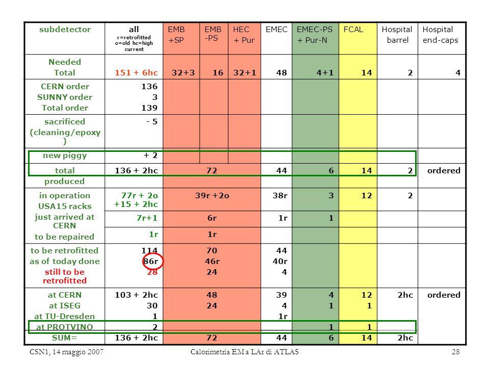 CSN1, 14 maggio 2007 Calorimetria EM a LAr di ATLAS 28 subdetectorall r=retrofitted o=old hc=high current EMB +SP EMB -PS HEC + Pur EMECEMEC-PS + Pur-