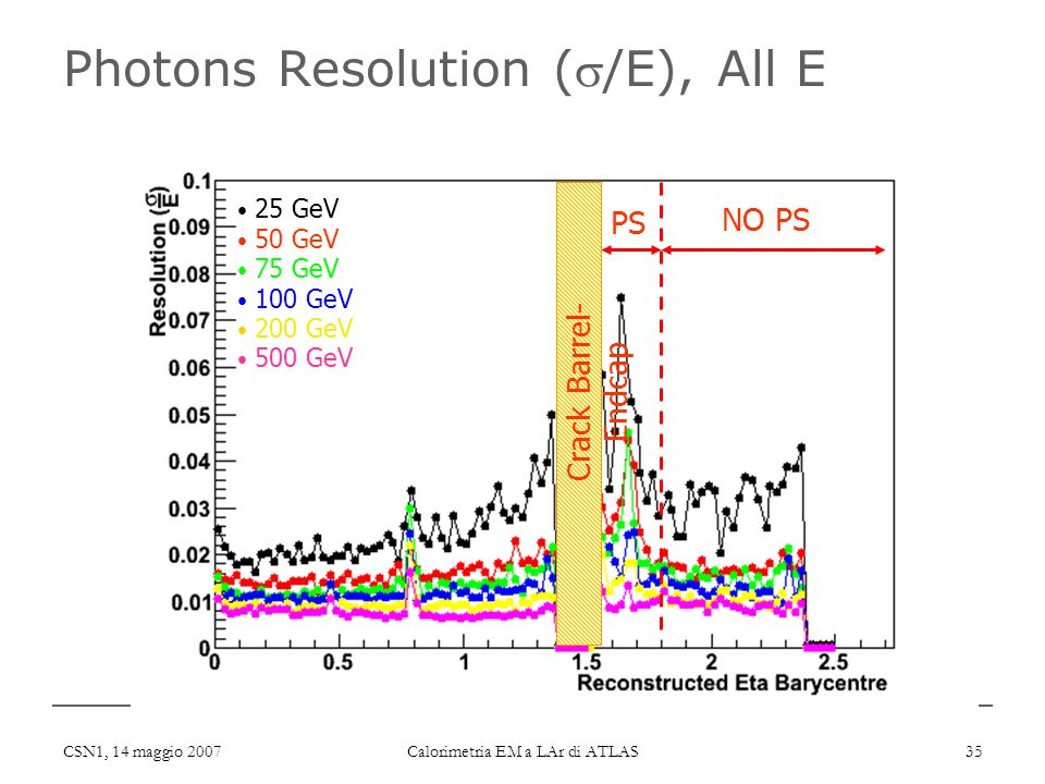CSN1, 14 maggio 2007 Calorimetria EM a LAr di ATLAS 35 Photons Resolution (/E), All E Crack Barrel- Endcap PS NO PS 25 GeV 50 GeV 75 GeV 100 GeV 200 GeV 500 GeV