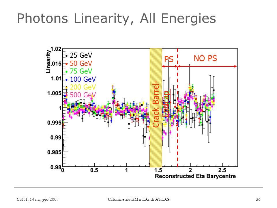 CSN1, 14 maggio 2007 Calorimetria EM a LAr di ATLAS 36 Photons Linearity, All Energies Crack Barrel- Endcap PS NO PS 25 GeV 50 GeV 75 GeV 100 GeV 200 GeV 500 GeV