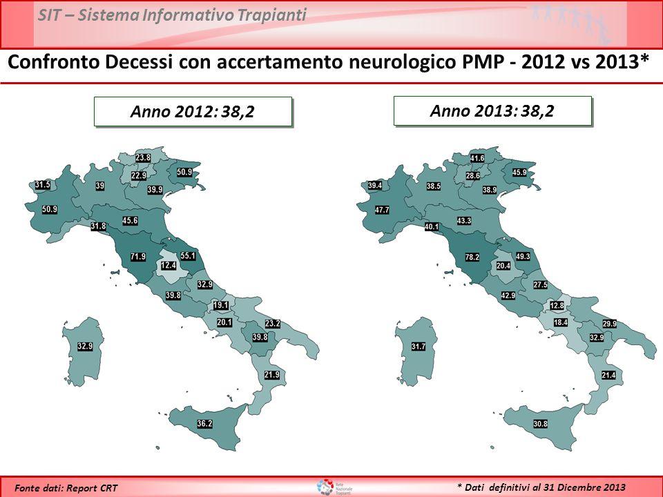 SIT – Sistema Informativo Trapianti * Dati definitivi al 31 Dicembre 2013 Fonte dati: Report CRT Anno 2013: 38,2 Anno 2012: 38,2 Confronto Decessi con accertamento neurologico PMP - 2012 vs 2013*