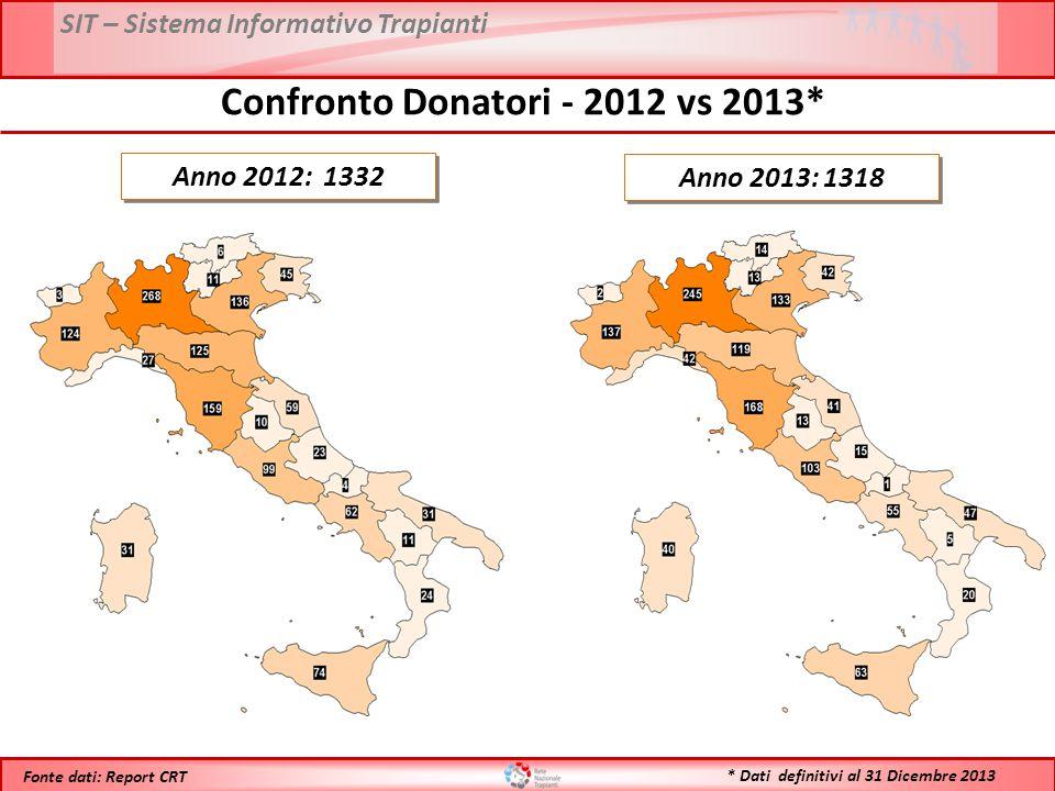 SIT – Sistema Informativo Trapianti * Dati definitivi al 31 Dicembre 2013 Fonte dati: Report CRT Anno 2012: 1332 Anno 2013: 1318 Confronto Donatori - 2012 vs 2013*