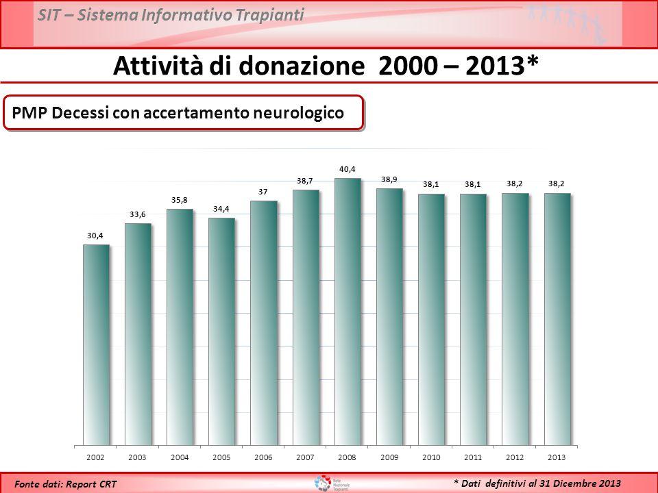 * Dati definitivi al 31 Dicembre 2013 Fonte dati: Report CRT PMP Decessi con accertamento neurologico Attività di donazione 2000 – 2013*