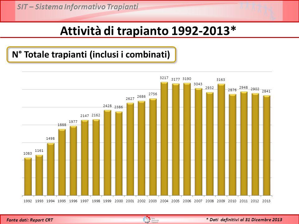 SIT – Sistema Informativo Trapianti * Dati definitivi al 31 Dicembre 2013 Fonte dati: Report CRT Attività di trapianto 1992-2013* N° Totale trapianti (inclusi i combinati)