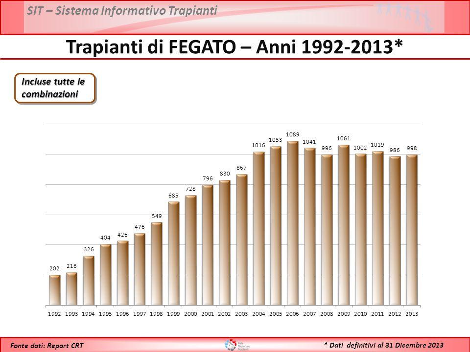 SIT – Sistema Informativo Trapianti * Dati definitivi al 31 Dicembre 2013 Fonte dati: Report CRT Trapianti di FEGATO – Anni 1992-2013* Incluse tutte le combinazioni