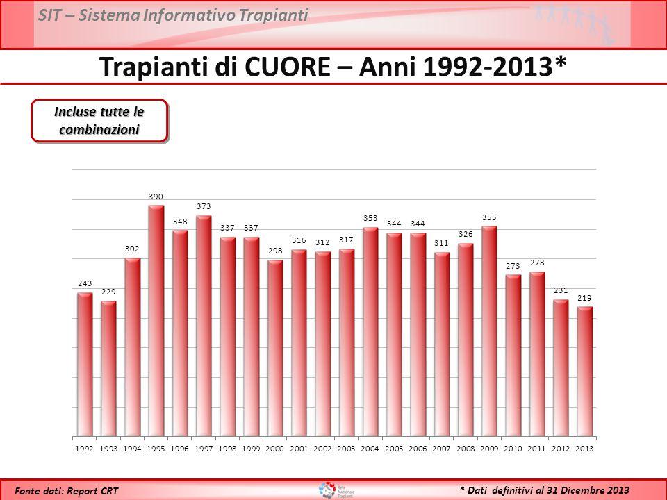 SIT – Sistema Informativo Trapianti * Dati definitivi al 31 Dicembre 2013 Fonte dati: Report CRT Trapianti di CUORE – Anni 1992-2013* Incluse tutte le combinazioni