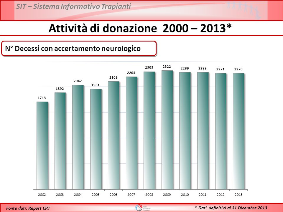 SIT – Sistema Informativo Trapianti * Dati definitivi al 31 Dicembre 2013 Fonte dati: Report CRT Attività di donazione 1992 – 2013* N° Donatori Utilizzati