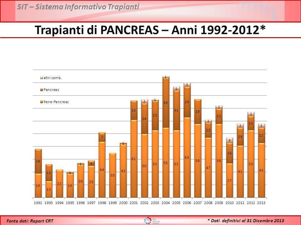 SIT – Sistema Informativo Trapianti * Dati definitivi al 31 Dicembre 2013 Fonte dati: Report CRT Trapianti di PANCREAS – Anni 1992-2012*