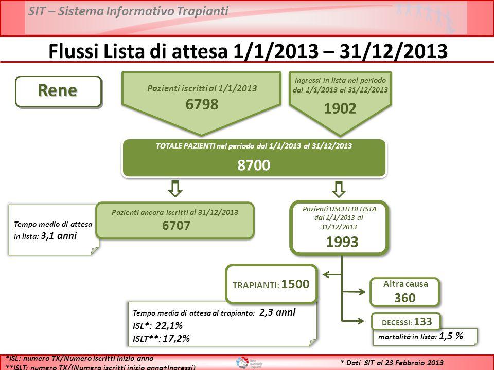 SIT – Sistema Informativo Trapianti * Dati SIT al 23 Febbraio 2013Rene TOTALE PAZIENTI nel periodo dal 1/1/2013 al 31/12/2013 8700 TOTALE PAZIENTI nel periodo dal 1/1/2013 al 31/12/2013 8700 Tempo medio di attesa in lista: 3,1 anni Pazienti ancora iscritti al 31/12/2013 6707 Pazienti ancora iscritti al 31/12/2013 6707 Pazienti USCITI DI LISTA dal 1/1/2013 al 31/12/2013 1993 Pazienti USCITI DI LISTA dal 1/1/2013 al 31/12/2013 1993 Tempo media di attesa al trapianto: 2,3 anni ISL*: 22,1% ISLT**: 17,2% TRAPIANTI: 1500 mortalità in lista: 1,5 % DECESSI: 133 Altra causa 360 *ISL: numero TX/Numero iscritti inizio anno **ISLT: numero TX/(Numero iscritti inizio anno+Ingressi) Flussi Lista di attesa 1/1/2013 – 31/12/2013 Pazienti iscritti al 1/1/2013 6798 Ingressi in lista nel periodo dal 1/1/2013 al 31/12/2013 1902