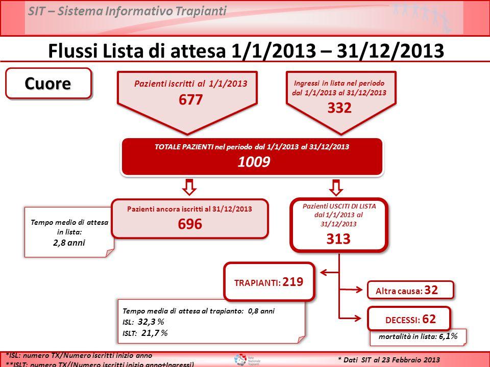 SIT – Sistema Informativo Trapianti * Dati SIT al 23 Febbraio 2013 Flussi Lista di attesa 1/1/2013 – 31/12/2013 TOTALE PAZIENTI nel periodo dal 1/1/2013 al 31/12/2013 1009 TOTALE PAZIENTI nel periodo dal 1/1/2013 al 31/12/2013 1009 Tempo medio di attesa in lista: 2,8 anni Pazienti ancora iscritti al 31/12/2013 696 Pazienti ancora iscritti al 31/12/2013 696 Tempo media di attesa al trapianto: 0,8 anni ISL: 32,3 % ISLT: 21,7 % TRAPIANTI: 219 mortalità in lista: 6,1% DECESSI: 62 Altra causa: 32 *ISL: numero TX/Numero iscritti inizio anno **ISLT: numero TX/(Numero iscritti inizio anno+Ingressi) CuoreCuore Pazienti USCITI DI LISTA dal 1/1/2013 al 31/12/2013 313 Pazienti USCITI DI LISTA dal 1/1/2013 al 31/12/2013 313 Pazienti iscritti al 1/1/2013 677 Ingressi in lista nel periodo dal 1/1/2013 al 31/12/2013 332