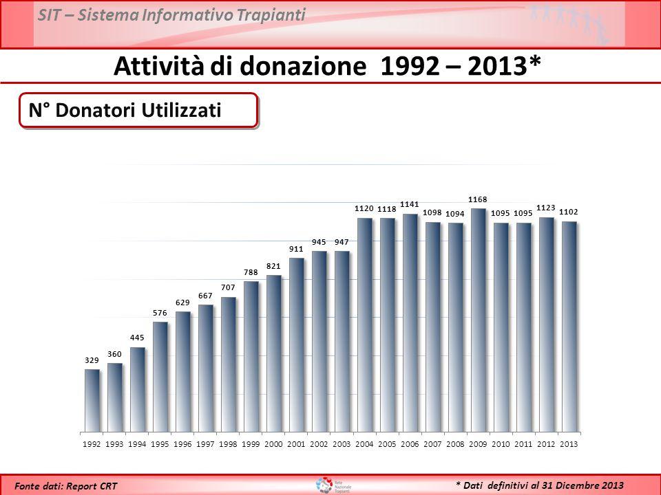 SIT – Sistema Informativo Trapianti * Dati definitivi al 31 Dicembre 2013 Fonte dati: Report CRT Attività di donazione 1992 – 2013* PMP Donatori Utilizzati