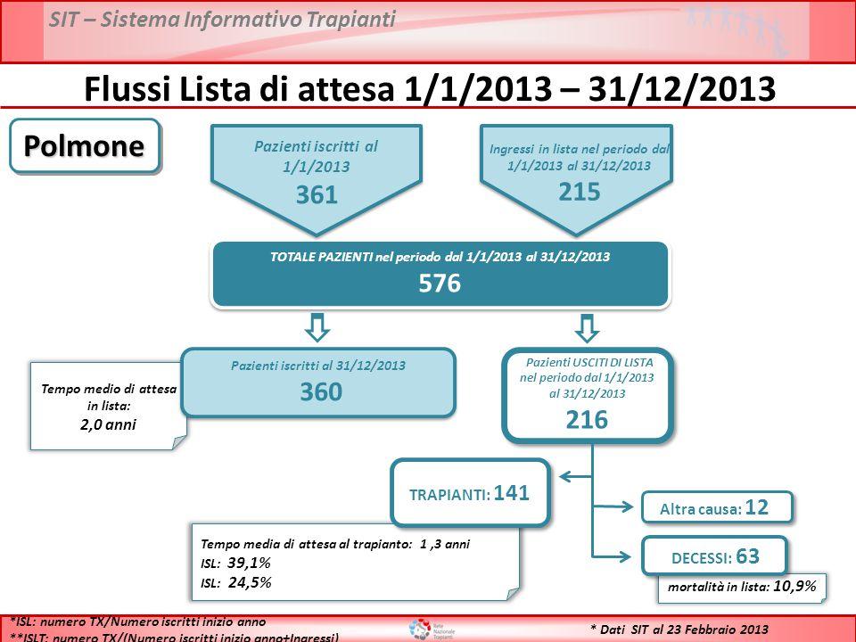 SIT – Sistema Informativo Trapianti * Dati SIT al 23 Febbraio 2013 Flussi Lista di attesa 1/1/2013 – 31/12/2013 TOTALE PAZIENTI nel periodo dal 1/1/2013 al 31/12/2013 576 TOTALE PAZIENTI nel periodo dal 1/1/2013 al 31/12/2013 576 Tempo medio di attesa in lista: 2,0 anni Pazienti iscritti al 31/12/2013 360 Pazienti iscritti al 31/12/2013 360 Pazienti USCITI DI LISTA nel periodo dal 1/1/2013 al 31/12/2013 216 Pazienti USCITI DI LISTA nel periodo dal 1/1/2013 al 31/12/2013 216 Tempo media di attesa al trapianto: 1,3 anni ISL: 39,1% ISL: 24,5% TRAPIANTI: 141 mortalità in lista: 10,9% DECESSI: 63 Altra causa: 12 *ISL: numero TX/Numero iscritti inizio anno **ISLT: numero TX/(Numero iscritti inizio anno+Ingressi) PolmonePolmone Pazienti iscritti al 1/1/2013 361 Ingressi in lista nel periodo dal 1/1/2013 al 31/12/2013 215