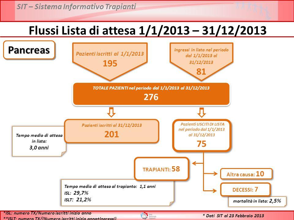 SIT – Sistema Informativo Trapianti * Dati SIT al 23 Febbraio 2013 Flussi Lista di attesa 1/1/2013 – 31/12/2013 TOTALE PAZIENTI nel periodo dal 1/1/2013 al 31/12/2013 276 TOTALE PAZIENTI nel periodo dal 1/1/2013 al 31/12/2013 276 Tempo medio di attesa in lista: 3,0 anni Pazienti iscritti al 31/12/2013 201 Pazienti iscritti al 31/12/2013 201 Pazienti USCITI DI LISTA nel periodo dal 1/1/2013 al 31/12/2013 75 Pazienti USCITI DI LISTA nel periodo dal 1/1/2013 al 31/12/2013 75 Tempo media di attesa al trapianto: 1,1 anni ISL: 29,7% ISLT : 21,2% TRAPIANTI: 58 mortalità in lista: 2,5% DECESSI: 7 Altra causa: 10 *ISL: numero TX/Numero iscritti inizio anno **ISLT: numero TX/(Numero iscritti inizio anno+Ingressi) PancreasPancreas Pazienti iscritti al 1/1/2013 195 Ingressi in lista nel periodo dal 1/1/2013 al 31/12/2013 81