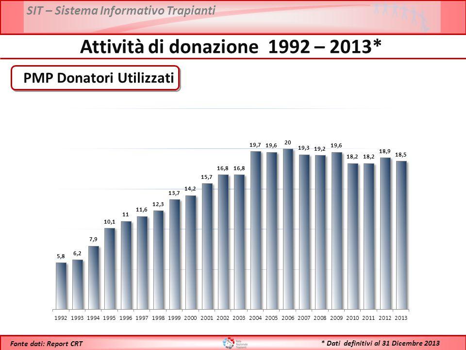SIT – Sistema Informativo Trapianti * Dati definitivi al 31 Dicembre 2013 Fonte dati: Report CRT Anno 2012: 1123 Anno 2013: 1102 Confronto Donatori Utilizzati - 2012 vs 2013*