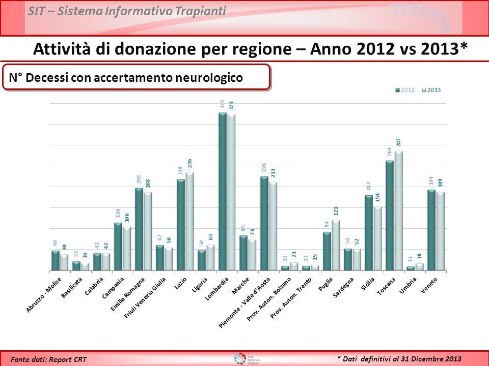 SIT – Sistema Informativo Trapianti * Dati definitivi al 31 Dicembre 2013 Fonte dati: Report CRT Attività di donazione per regione – Anno 2012 vs 2013* PMP Decessi con accertamento neurologico