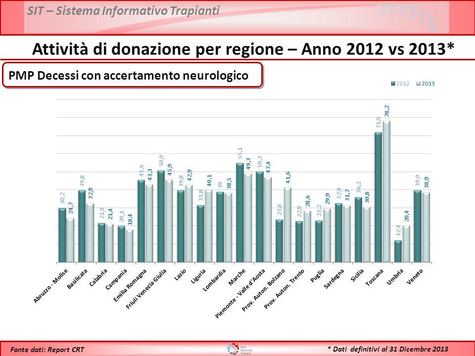 SIT – Sistema Informativo Trapianti * Dati definitivi al 31 Dicembre 2013 Fonte dati: Report CRT Anno 2013: 29,6 % Confronto Opposizioni 2012 vs 2013* Anno 2012: Opp.