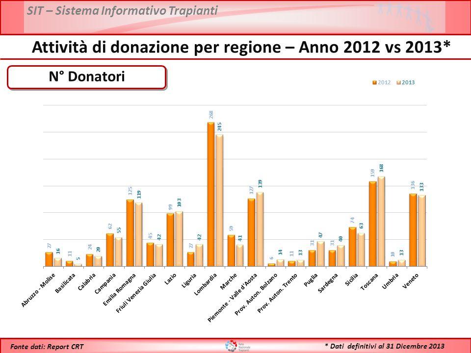 SIT – Sistema Informativo Trapianti * Dati definitivi al 31 Dicembre 2013 Fonte dati: Report CRT N° Donatori Attività di donazione per regione – Anno 2012 vs 2013*
