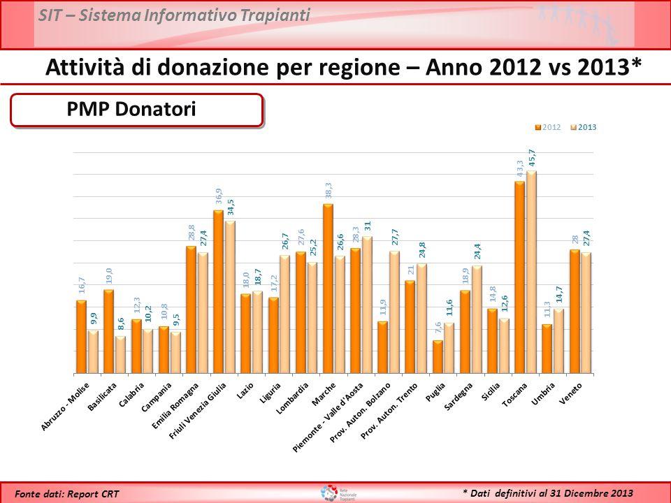 SIT – Sistema Informativo Trapianti * Dati definitivi al 31 Dicembre 2013 Fonte dati: Report CRT N° Donatori Utilizzati Attività di donazione per regione – Anno 2012 vs 2013*