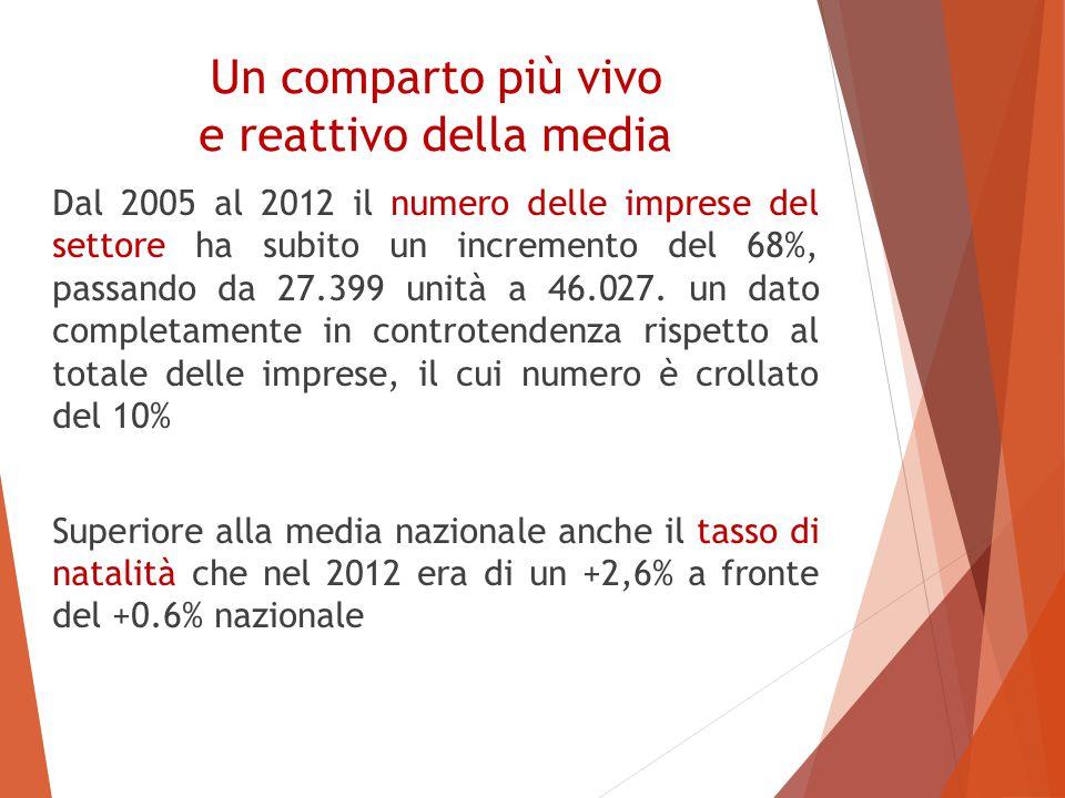 Un comparto più vivo e reattivo della media Dal 2005 al 2012 il numero delle imprese del settore ha subito un incremento del 68%, passando da 27.399 unità a 46.027.