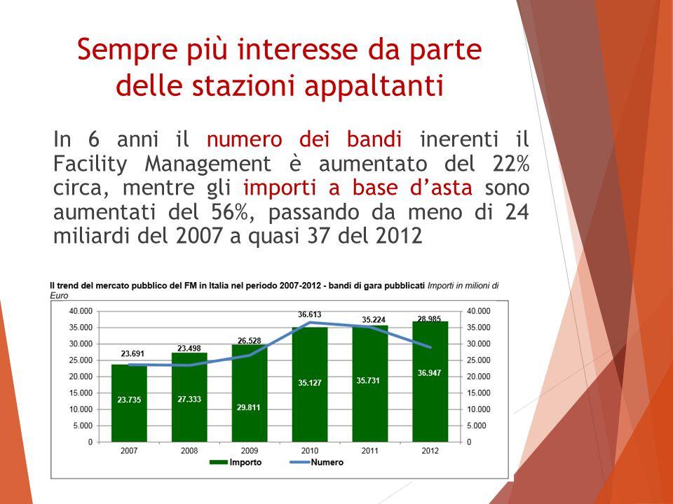 Sempre più interesse da parte delle stazioni appaltanti In 6 anni il numero dei bandi inerenti il Facility Management è aumentato del 22% circa, mentre gli importi a base d'asta sono aumentati del 56%, passando da meno di 24 miliardi del 2007 a quasi 37 del 2012