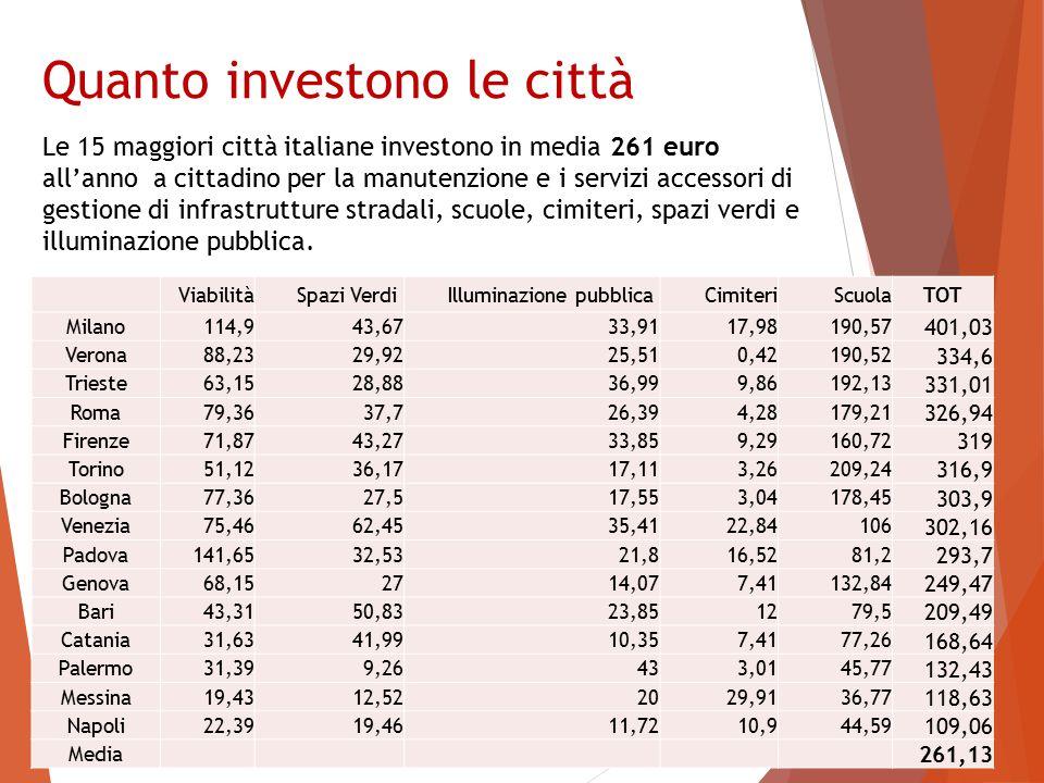 Quanto investono le città Le 15 maggiori città italiane investono in media 261 euro all'anno a cittadino per la manutenzione e i servizi accessori di gestione di infrastrutture stradali, scuole, cimiteri, spazi verdi e illuminazione pubblica.