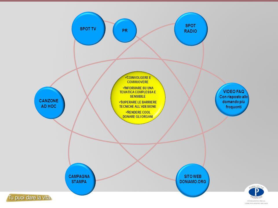 SPOT RADIO COINVOLGERE E COMMUOVERE INFORMARE SU UNA TEMATICA COMPLESSA E SENSIBILE SUPERARE LE BARRIERE TECNICHE ALL'ADESIONE RENDERE COOL DONARE GLI ORGANI