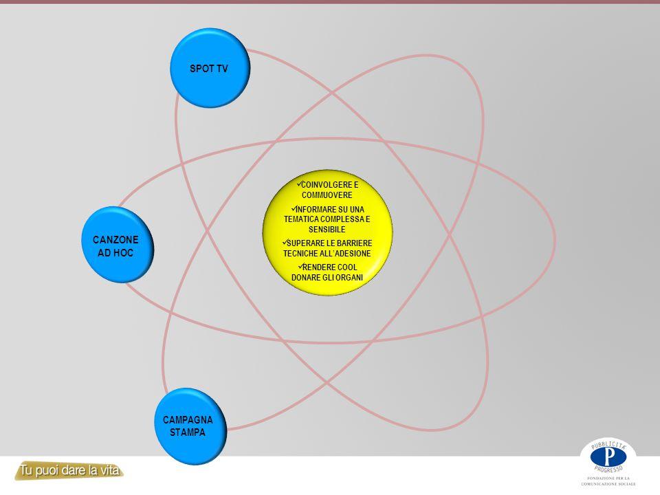 COINVOLGERE E COMMUOVERE INFORMARE SU UNA TEMATICA COMPLESSA E SENSIBILE SUPERARE LE BARRIERE TECNICHE ALL'ADESIONE RENDERE COOL DONARE GLI ORGANI