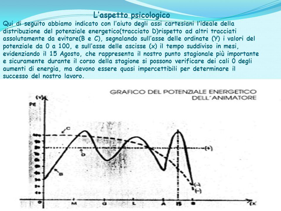 20 L'aspetto psicologico Qui di seguito abbiamo indicato con l'aiuto degli assi cartesiani l'ideale della distribuzione del potenziale energetico(trac