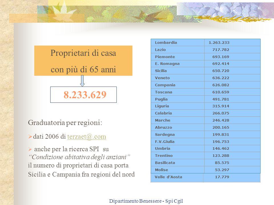 Dipartimento Benessere - Spi Cgil Lombardia1.263.233 Lazio 717.782 Piemonte 693.169 E. Romagna 692.414 Sicilia 650.720 Veneto 636.222 Campania 626.082