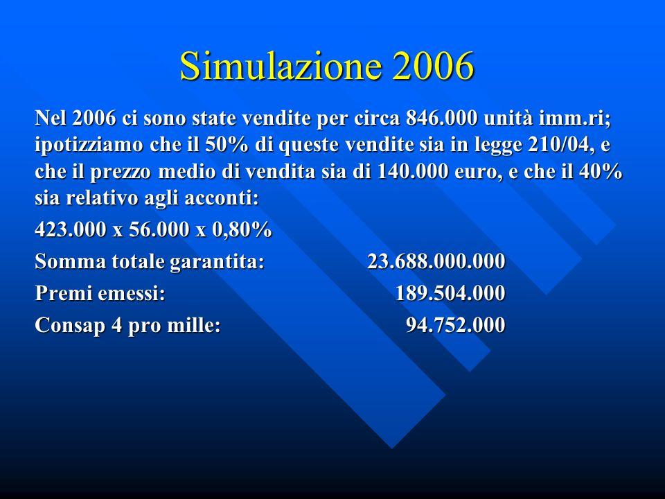 Simulazione 2006 Nel 2006 ci sono state vendite per circa 846.000 unità imm.ri; ipotizziamo che il 50% di queste vendite sia in legge 210/04, e che il prezzo medio di vendita sia di 140.000 euro, e che il 40% sia relativo agli acconti: 423.000 x 56.000 x 0,80% Somma totale garantita:23.688.000.000 Premi emessi: 189.504.000 Consap 4 pro mille: 94.752.000