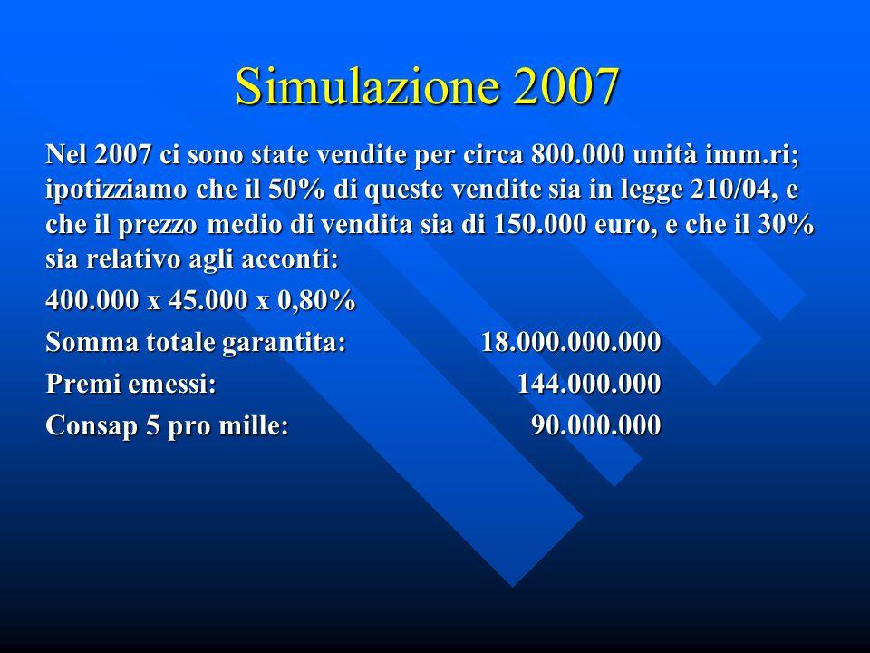 Simulazione 2007 Nel 2007 ci sono state vendite per circa 800.000 unità imm.ri; ipotizziamo che il 50% di queste vendite sia in legge 210/04, e che il prezzo medio di vendita sia di 150.000 euro, e che il 30% sia relativo agli acconti: 400.000 x 45.000 x 0,80% Somma totale garantita:18.000.000.000 Premi emessi: 144.000.000 Consap 5 pro mille: 90.000.000