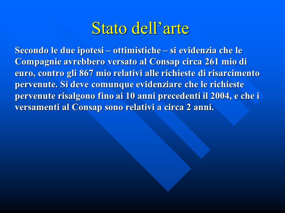 Stato dell'arte Secondo le due ipotesi – ottimistiche – si evidenzia che le Compagnie avrebbero versato al Consap circa 261 mio di euro, contro gli 867 mio relativi alle richieste di risarcimento pervenute.