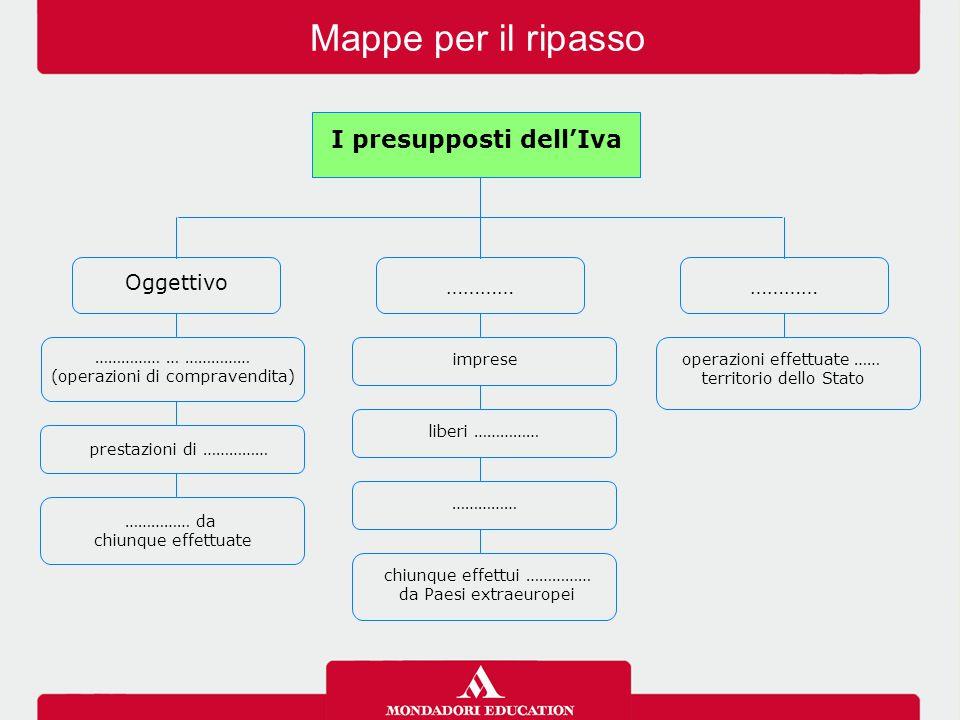 I presupposti dell'Iva Oggettivo ………… operazioni effettuate …… territorio dello Stato …………… … …………… (operazioni di compravendita) prestazioni di ……………