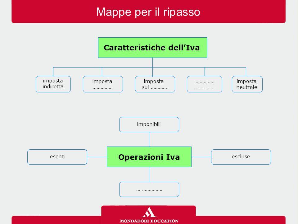 Operazioni Iva … …………… escluseesenti imponibili Mappe per il ripasso imposta indiretta imposta neutrale imposta …………… Caratteristiche dell'Iva imposta