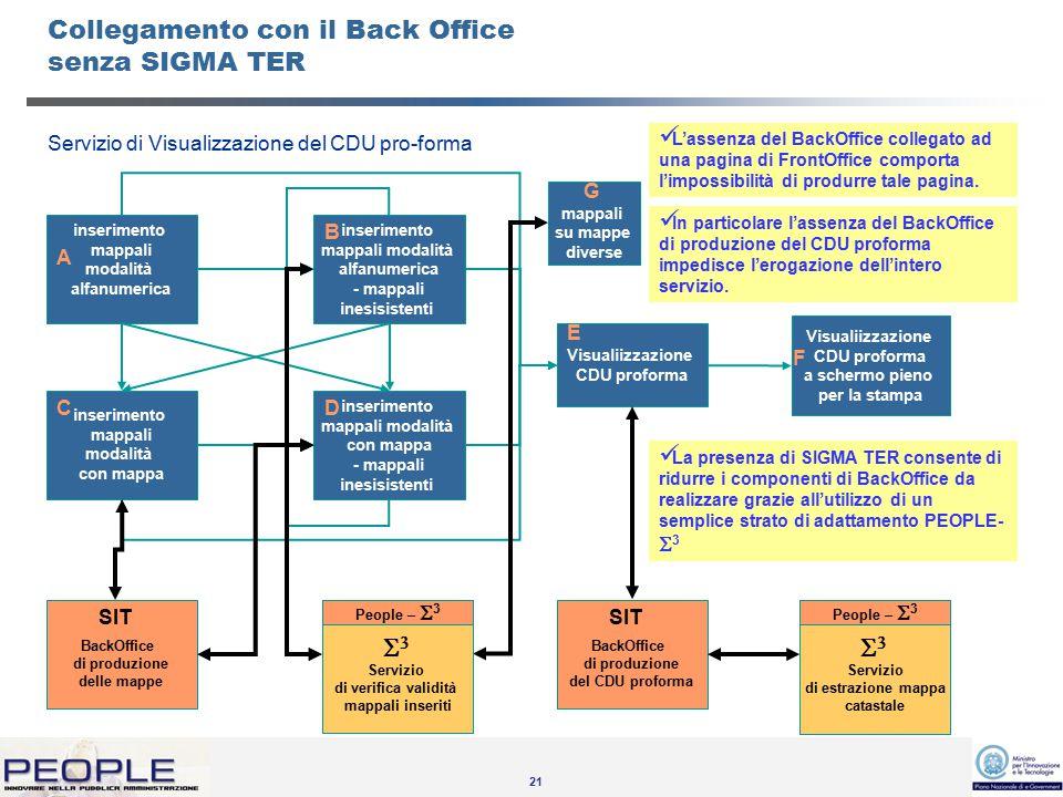 21 Servizio di Visualizzazione del CDU pro-forma L'assenza del BackOffice collegato ad una pagina di FrontOffice comporta l'impossibilità di produrre tale pagina.