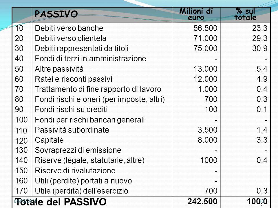 PASSIVO Milioni di euro % sul totale 10 20 30 40 50 60 70 80 90 100 110 120 130 140 150 160 170 Debiti verso banche Debiti verso clientela Debiti rapp
