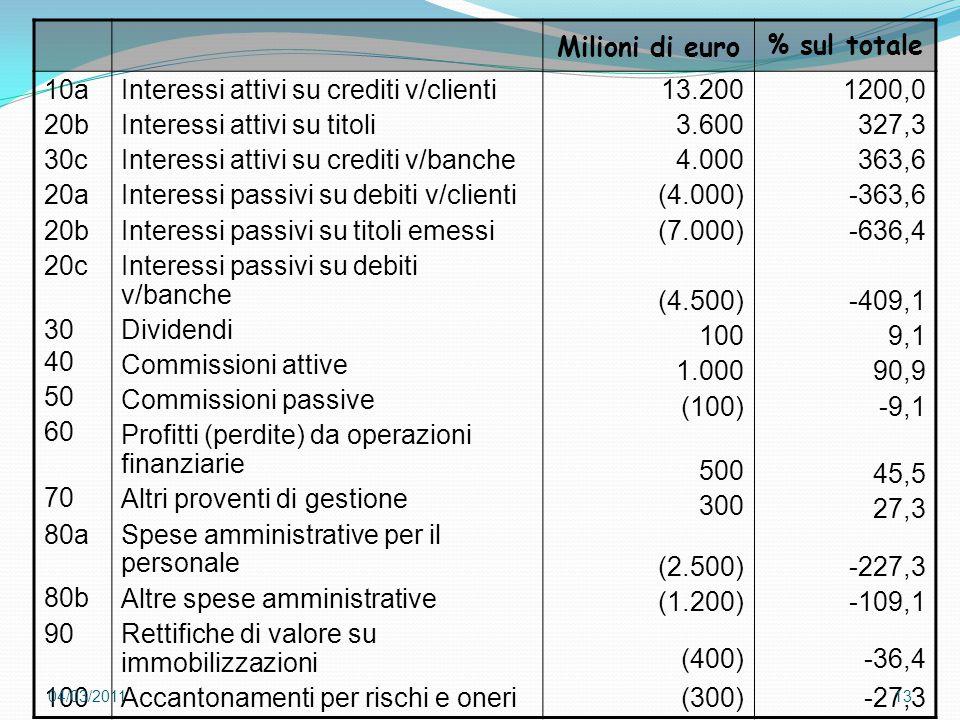 Milioni di euro % sul totale 10a 20b 30c 20a 20b 20c 30 40 50 60 70 80a 80b 90 100 Interessi attivi su crediti v/clienti Interessi attivi su titoli In