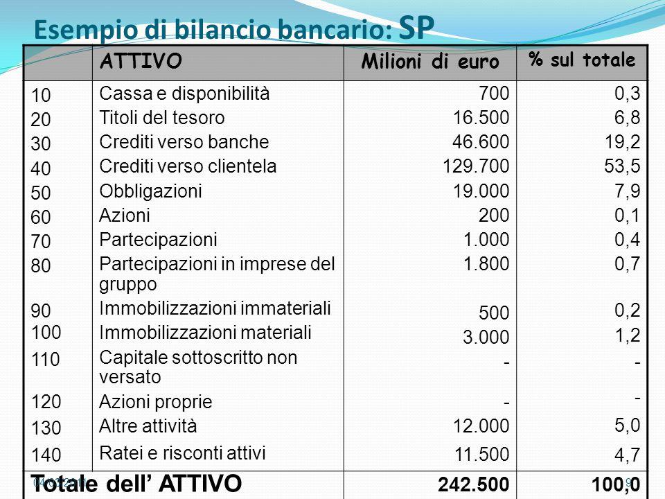 Esempio di bilancio bancario: SP ATTIVOMilioni di euro % sul totale 10 20 30 40 50 60 70 80 90 100 110 120 130 140 Cassa e disponibilità Titoli del te