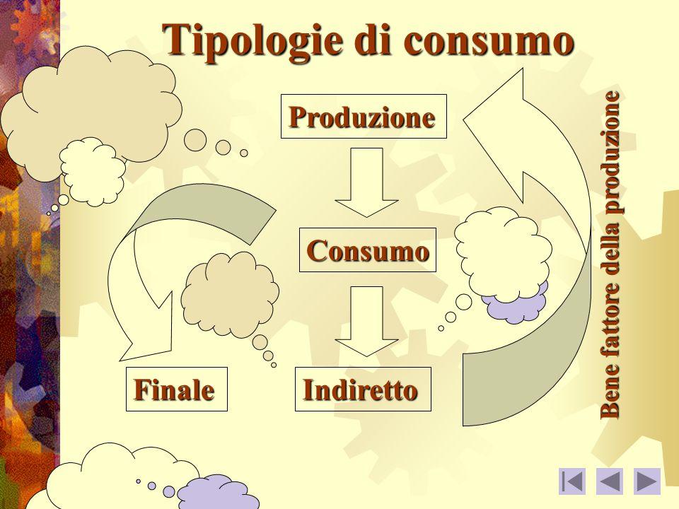 Tipologie di consumo FinaleIndiretto Produzione Bene fattore della produzione Consumo