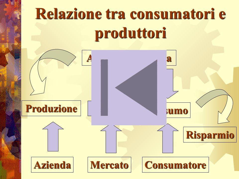 Relazione tra consumatori e produttori Attività economica Produzione Scambio Consumo Risparmio MercatoAziendaConsumatore