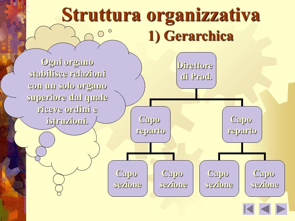 Struttura organizzativa 1) Gerarchica Ogni organo stabilisce relazioni con un solo organo superiore dal quale riceve ordini e istruzioni.Direttore di Prod.