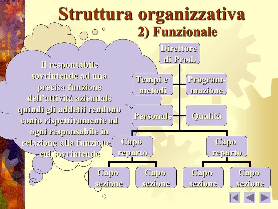 Struttura organizzativa 2) Funzionale Il responsabile sovrintende ad una precisa funzione dell'attività aziendale quindi gli addetti rendono conto rispettivamente ad ogni responsabile in relazione alla funzione a cui sovrintendeDirettore di Prod.