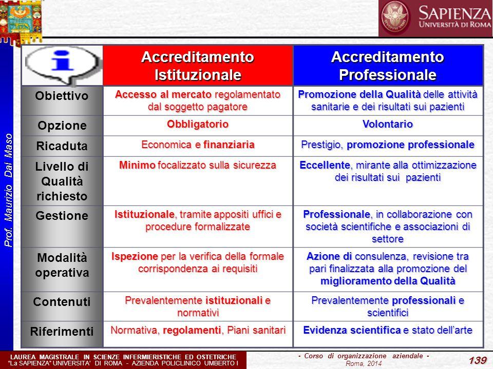 """Prof. Maurizio Dal Maso 139 - Corso di organizzazione aziendale - Roma, 2014 LAUREA MAGISTRALE IN SCIENZE INFERMIERISTICHE ED OSTETRICHE """"La SAPIENZA"""""""