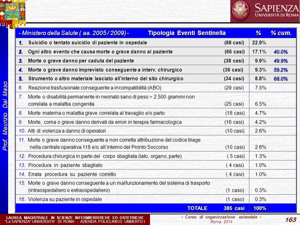 """Prof. Maurizio Dal Maso 163 - Corso di organizzazione aziendale - Roma, 2014 LAUREA MAGISTRALE IN SCIENZE INFERMIERISTICHE ED OSTETRICHE """"La SAPIENZA"""""""
