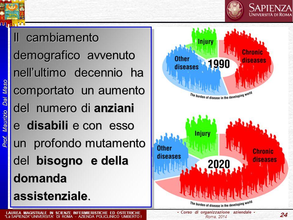 """Prof. Maurizio Dal Maso 24 - Corso di organizzazione aziendale - Roma, 2014 LAUREA MAGISTRALE IN SCIENZE INFERMIERISTICHE ED OSTETRICHE """"La SAPIENZA"""""""