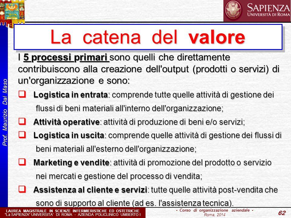"""Prof. Maurizio Dal Maso 62 - Corso di organizzazione aziendale - Roma, 2014 LAUREA MAGISTRALE IN SCIENZE INFERMIERISTICHE ED OSTETRICHE """"La SAPIENZA"""""""