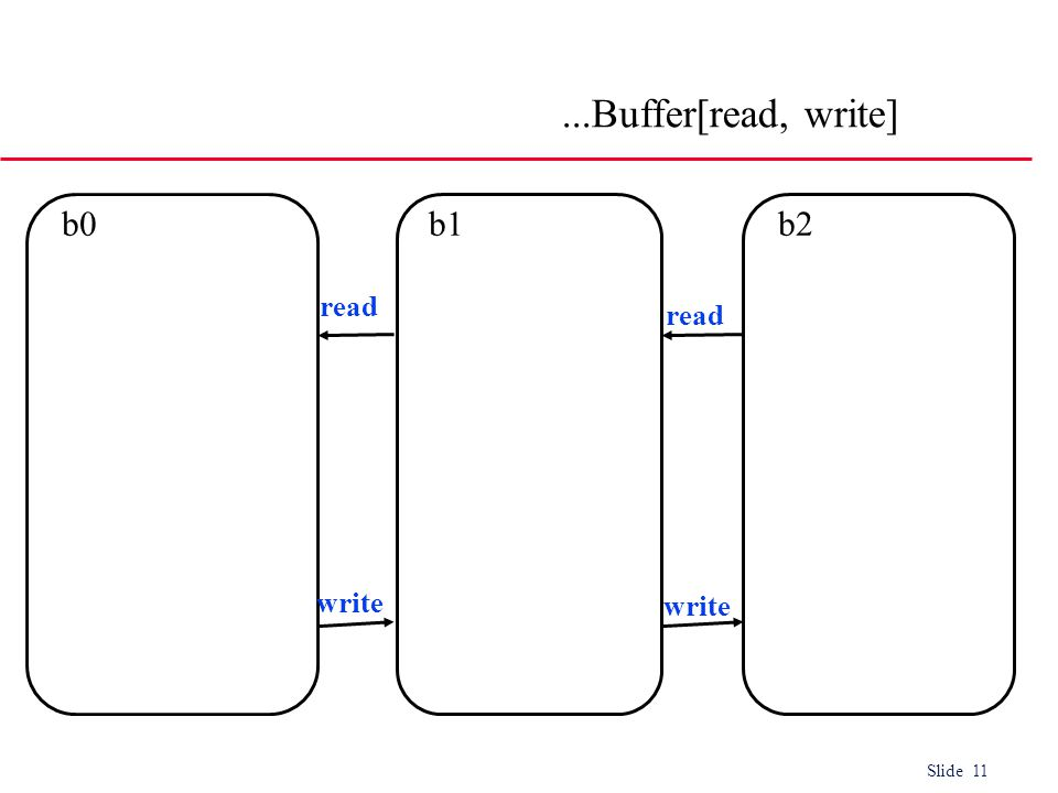 Slide 11 b2b0b1 read write...Buffer[read, write]