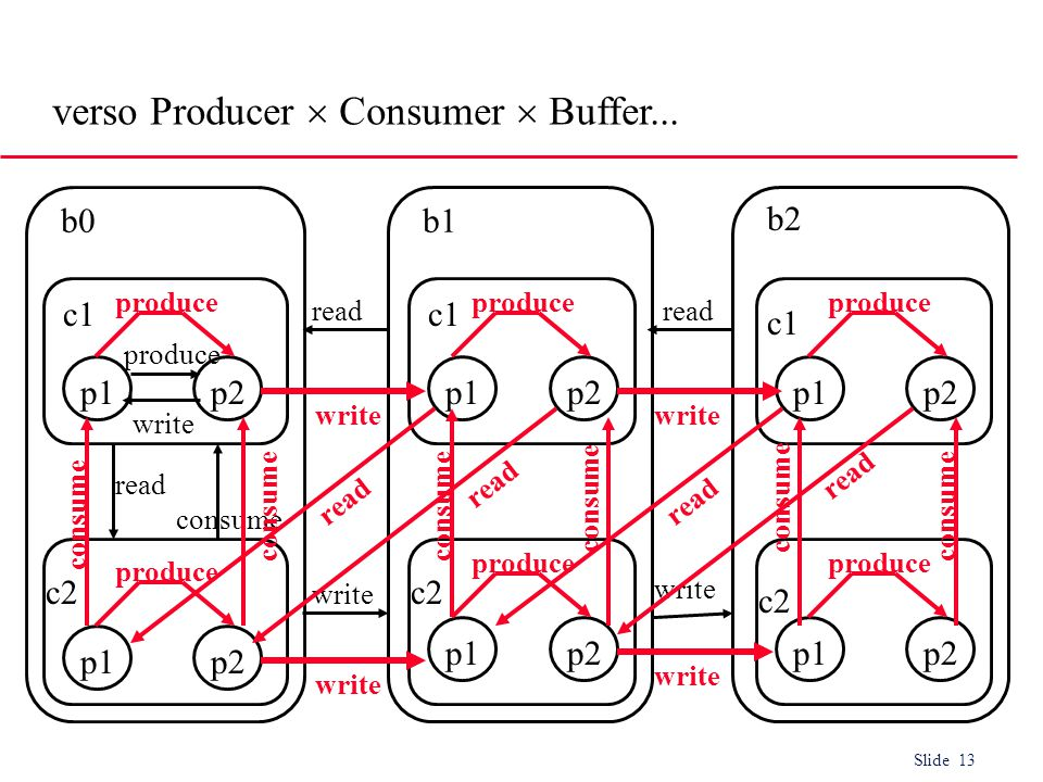 Slide 13 verso Producer  Consumer  Buffer...
