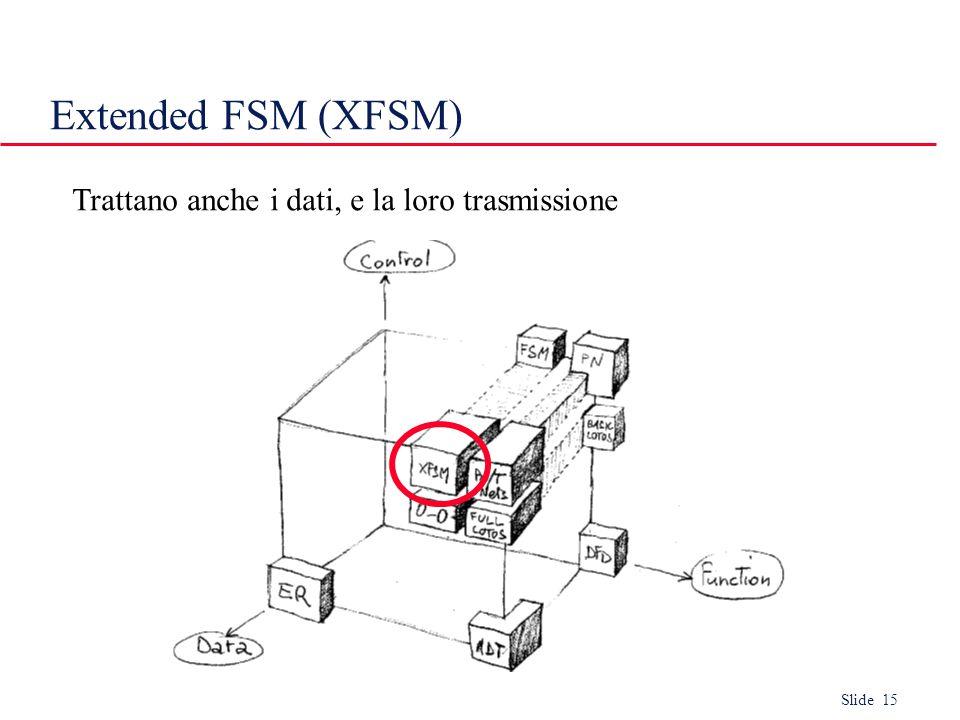 Slide 15 Extended FSM (XFSM) Trattano anche i dati, e la loro trasmissione